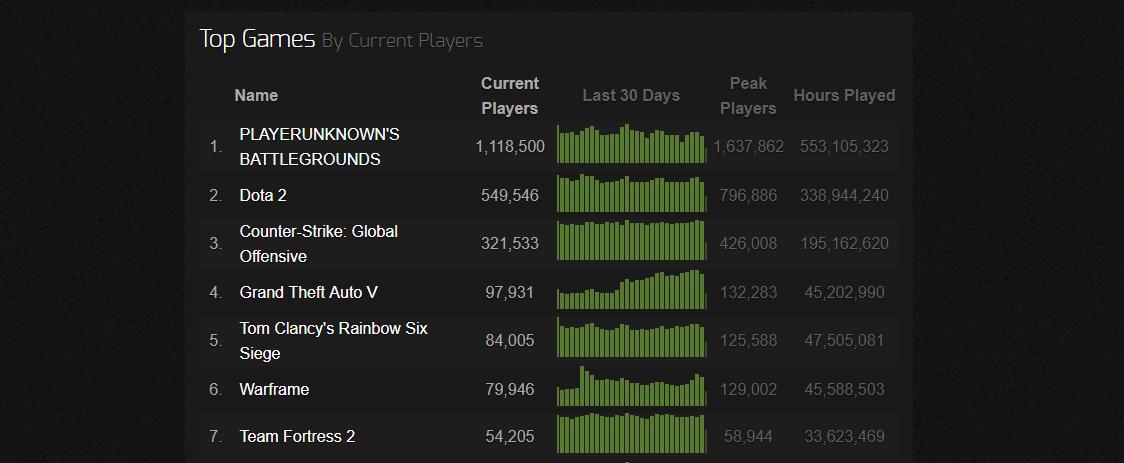 Statistiky R6S Steamu